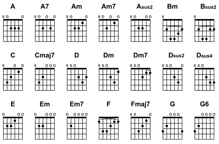 Basic kirtan guitar chord diagrams